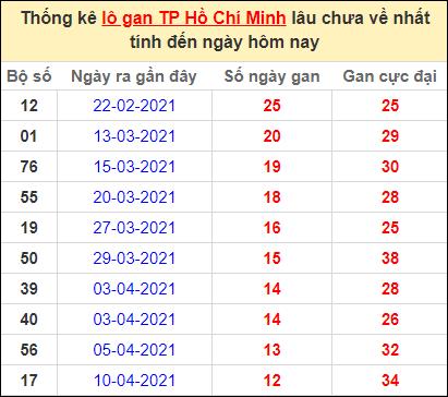 Thống kê lô gan thành phố Hồ Chí Minh lâu về nhất ngày 24/5/2021
