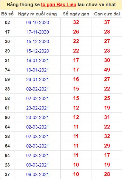 Bảng thống kê lôgan BL lâu về nhất đến ngày 25/5/2021