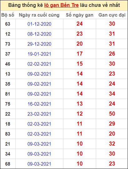 Bảng thống kê loto gan Bến Tre lâu về nhất đến ngày 25/5/2021
