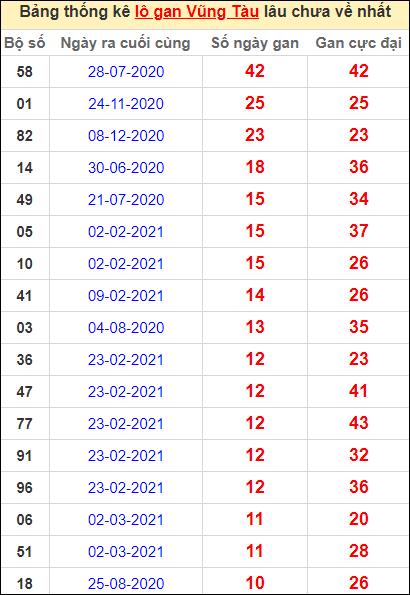 Thống kê lô gan Vũng Tàu lâu về nhất đến ngày 25/5/2021
