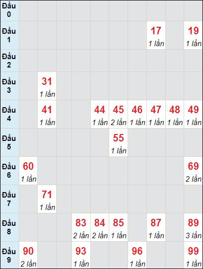 Bảng thống kê soi cầu xố số Cần Thơ bạch thủ lô rơi 3 ngày 26/5/2021