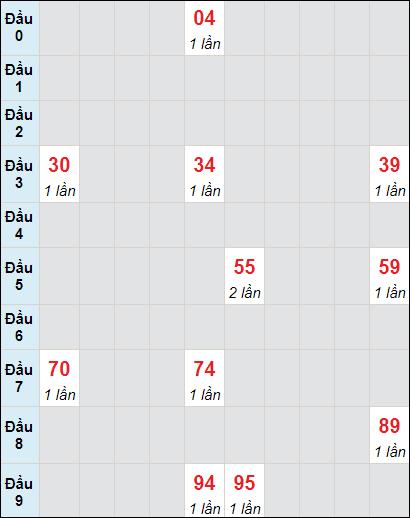 Bảng soi cầuXS DN bạch thủ lô rơi 3 ngày 26/5/2021