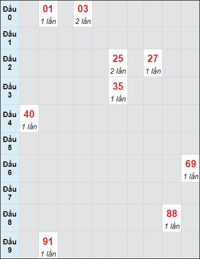 Soi cầu Sóc Trăng bạch thủ lô rơi 3 ngày 26/5/2021