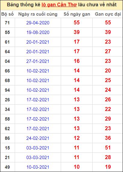 Bảng thống kê loto gan Cần Thơ lâu về nhất đến ngày 26/5/2021