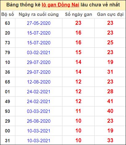 Thống kê lô gan Đồng Nai lâu về nhất đến ngày 26/5/2021
