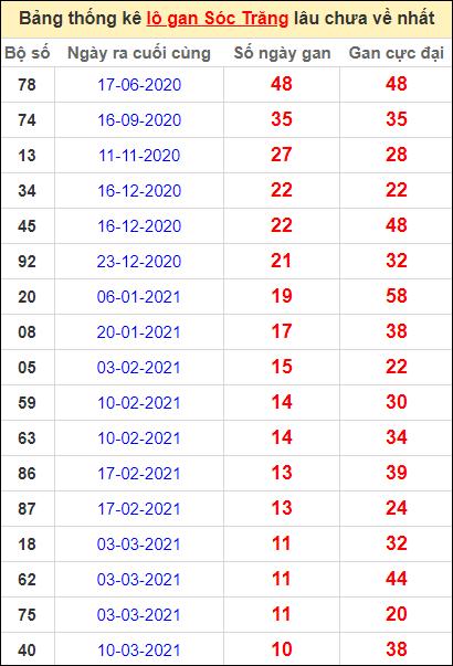 Bảng thống kê lo gan ST lâu về nhất đến ngày 26/5/2021