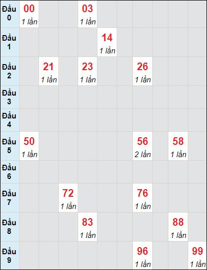 Soi cầu Bình Thuận bạch thủ lô rơi 3 ngày 27/5/2021
