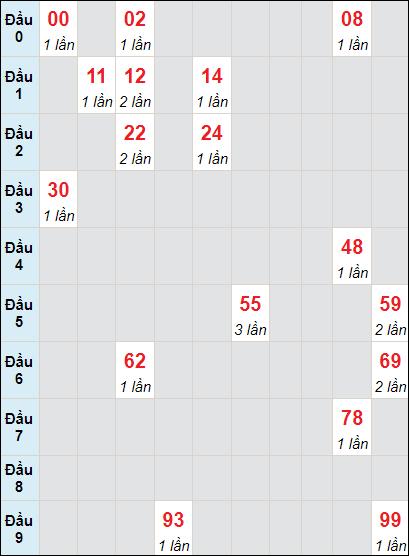 Soi cầu xố số Tây Ninh bạch thủ lô rơi 3 ngày 27/5/2021