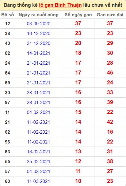 Bảng thống kê lo gan BTH lâu về nhất đến ngày 27/5/2021