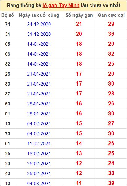 Bảng thống kê loto gan Tây Ninh lâu về nhất đến ngày 27/5/2021