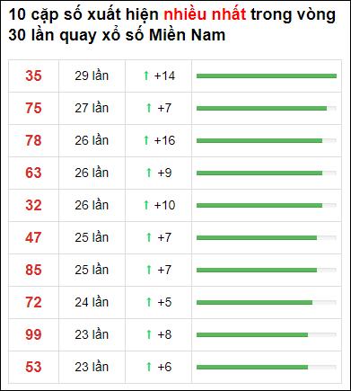 Thống kê XSMN 30 ngày gần đây tính đến 27/5/2021