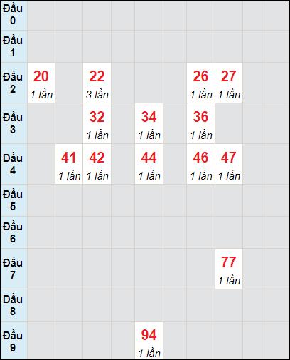 Soi cầu xố số Bình Phước bạch thủ lô rơi 3 ngày 29/5/2021