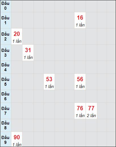 Bảng soicau XSTP bạch thủ lô rơi 3 ngày 29/5/2021