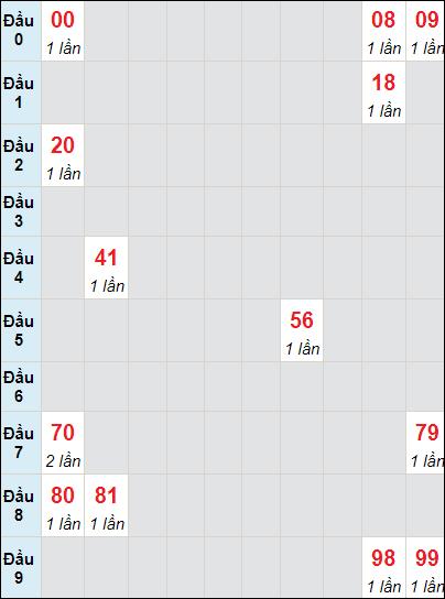 Soi cầu XS LA bạch thủ lô rơi 3 ngày 29/5/2021