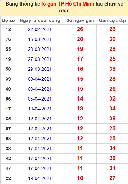 Thống kê lô gan thành phố Hồ Chí Minh lâu về nhất đến ngày 29/5/2021