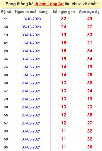 Bảng thống kê lo gan LA lâu về nhất đến ngày 29/5/2021