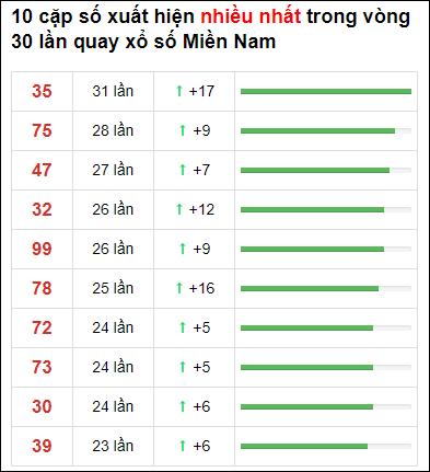 Thống kê XSMN 30 ngày gần đây tính đến 29/5/2021