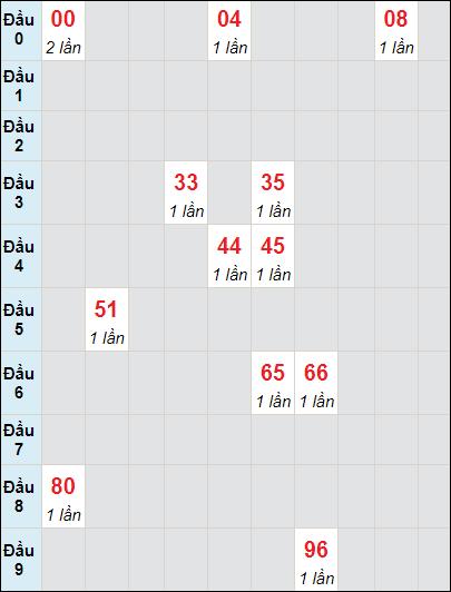 Soi cầu Trà Vinh bạch thủ lô rơi 3 ngày 28/5/2021