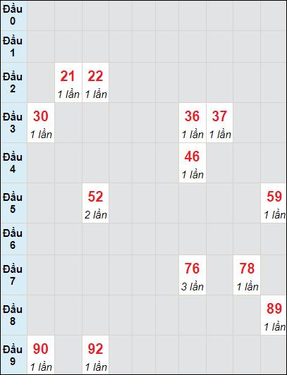Soi cầu xố số Vĩnh Long bạch thủ lô rơi 3 ngày 28/5/2021
