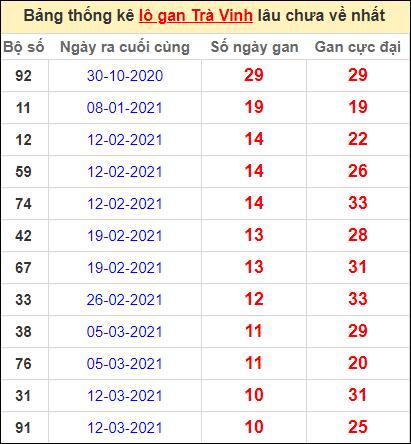 Bảng thống kê lo gan TV lâu về nhất đến ngày 28/5/2021