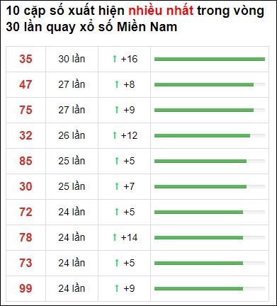 Thống kê XSMN 30 ngày gần đây tính đến 28/5/2021