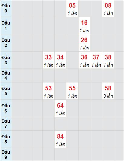 Bảng soi cầu DLbạch thủ lô rơi 3 ngày 30/5/2021