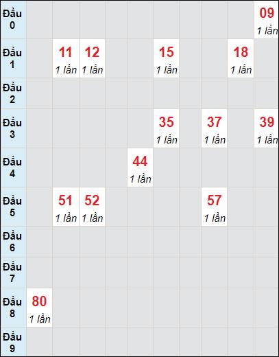 Soi cầu XS KG bạch thủ lô rơi 3 ngày 30/5/2021
