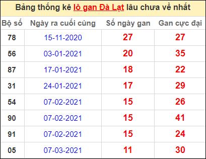 Thống kê lô gan DL lâu về nhất đến ngày 30/5/2021