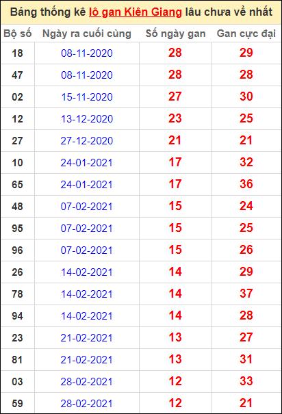 Bảng thống kê lôgan KG lâu về nhất đến ngày 30/5/2021