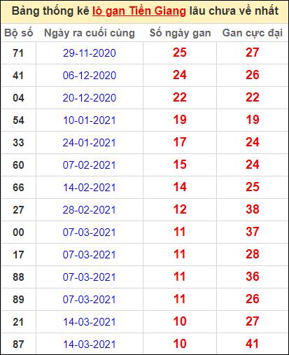 Bảng thống kê loto gan Tiền Giang lâu về nhất đến ngày 30/5/2021