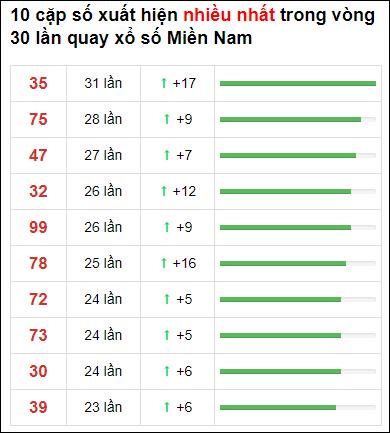 Thống kê loto về nhiều XSMN 30 ngày gần đây tính đến 30/5/2021