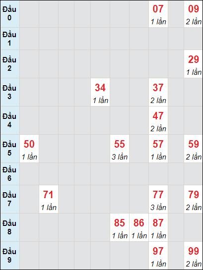 Bảng soicau XSTP bạch thủ lô rơi 3 ngày 31/5/2021
