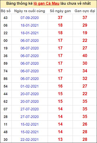 Bảng thống kê loto gan Cà Mau lâu về nhất đến ngày 31/5/2021