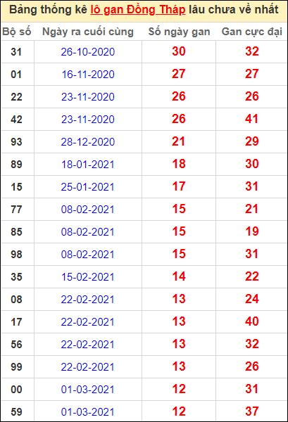 Bảng thống kê lo gan DT lâu về nhất đến ngày 31/5/2021