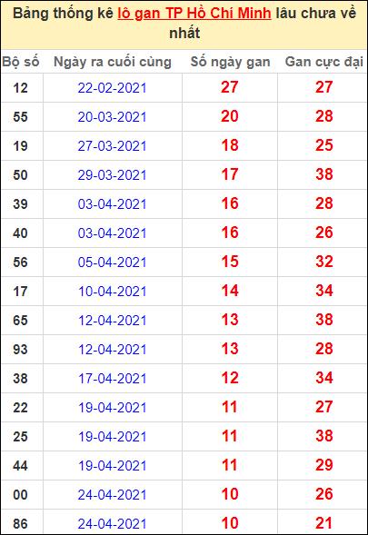 Thống kê lô gan thành phố Hồ Chí Minh lâu về nhất ngày 31/5/2021
