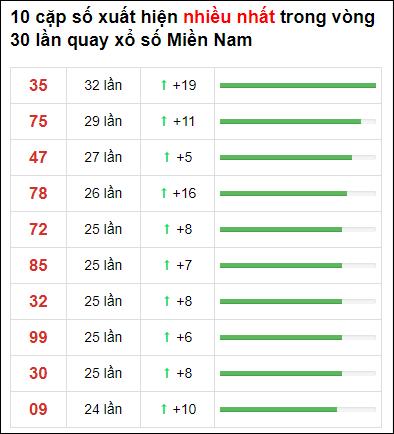 Thống kê XSMN 30 ngày gần đây tính đến 31/5/2021
