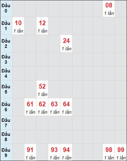 Soi cầu Bạc Liêu bạch thủ lô rơi 3 ngày 1/6/2021