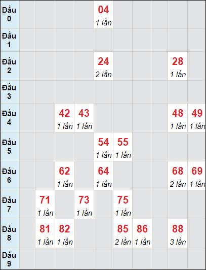 Soi cầu xố số Bến Tre bạch thủ lô rơi 3 ngày 1/6/2021