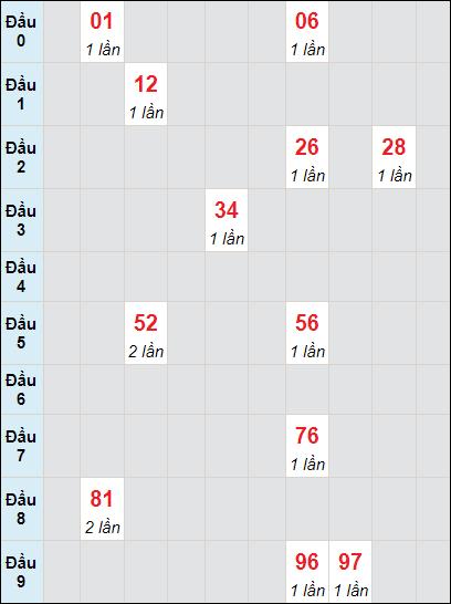 Bảng soi cầuXS VT bạch thủ lô rơi 3 ngày 1/6/2021
