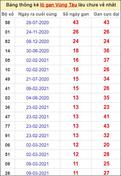 Thống kê lô gan Vũng Tàu lâu về nhất đến ngày 1/6/2021