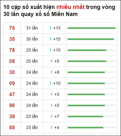 Thống kê XSMN 30 ngày gần đây tính đến 1/6/2021