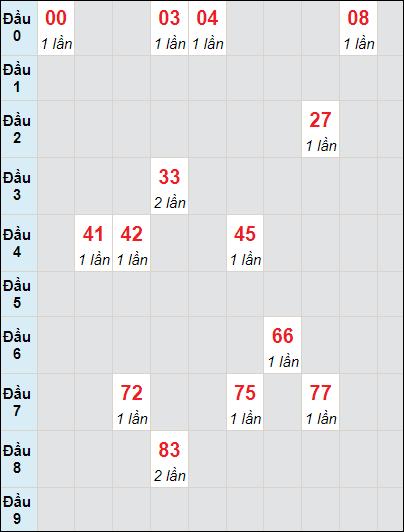 Soi cầu Bình Thuận bạch thủ lô rơi 3 ngày 3/6/2021