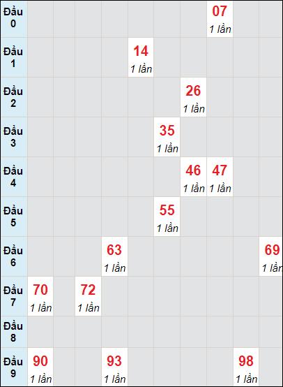 Soi cầu xố số Tây Ninh bạch thủ lô rơi 3 ngày 3/6/2021