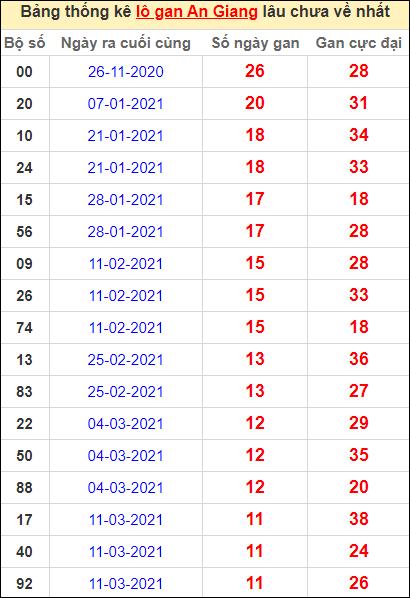 Thống kê lô gan An Giang lâu về nhất đến ngày 3/6/2021