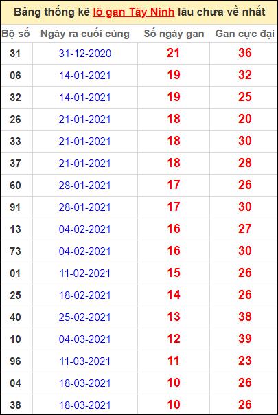 Bảng thống kê loto gan Tây Ninh lâu về nhất đến ngày 3/6/2021