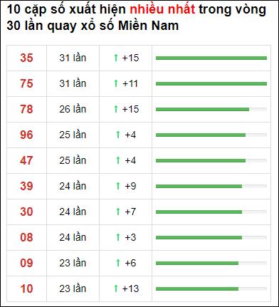 Thống kê XSMN 30 ngày gần đây tính đến 3/6/2021