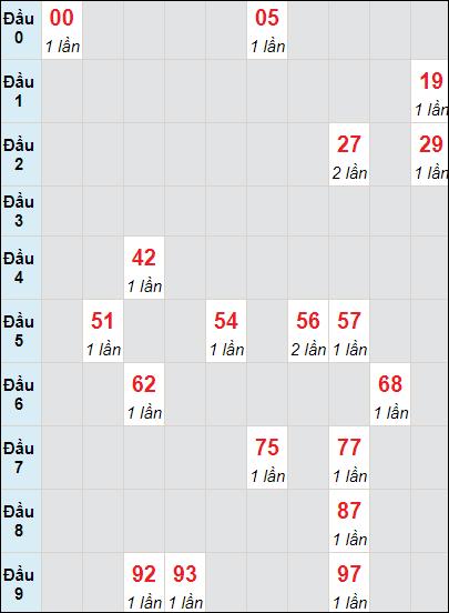 Bảng thống kê soi cầu xố số Cần Thơ bạch thủ lô rơi 3 ngày 2/6/2021