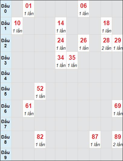 Soi cầu Sóc Trăng bạch thủ lô rơi 3 ngày 2/6/2021