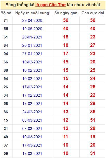 Bảng thống kê loto gan Cần Thơ lâu về nhất đến ngày 2/6/2021