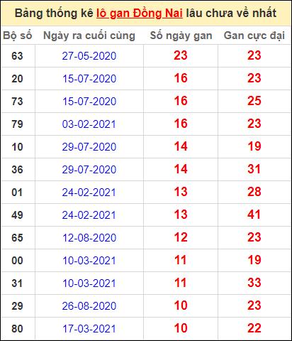 Thống kê lô gan Đồng Nai lâu về nhất đến ngày 2/6/2021